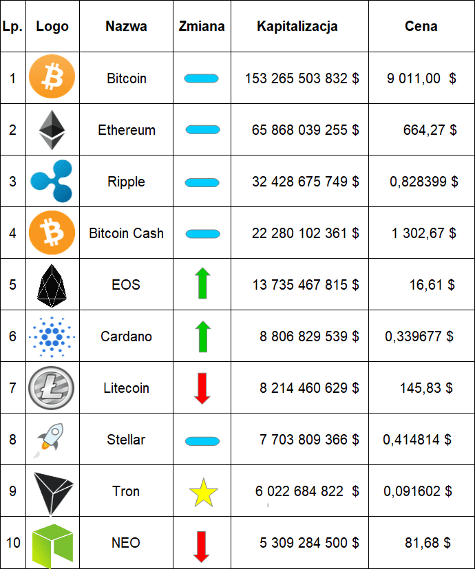 Ranking kryptowalut maj 2018