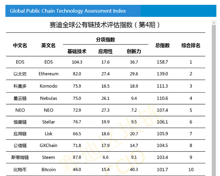 chiński ranking blockchain