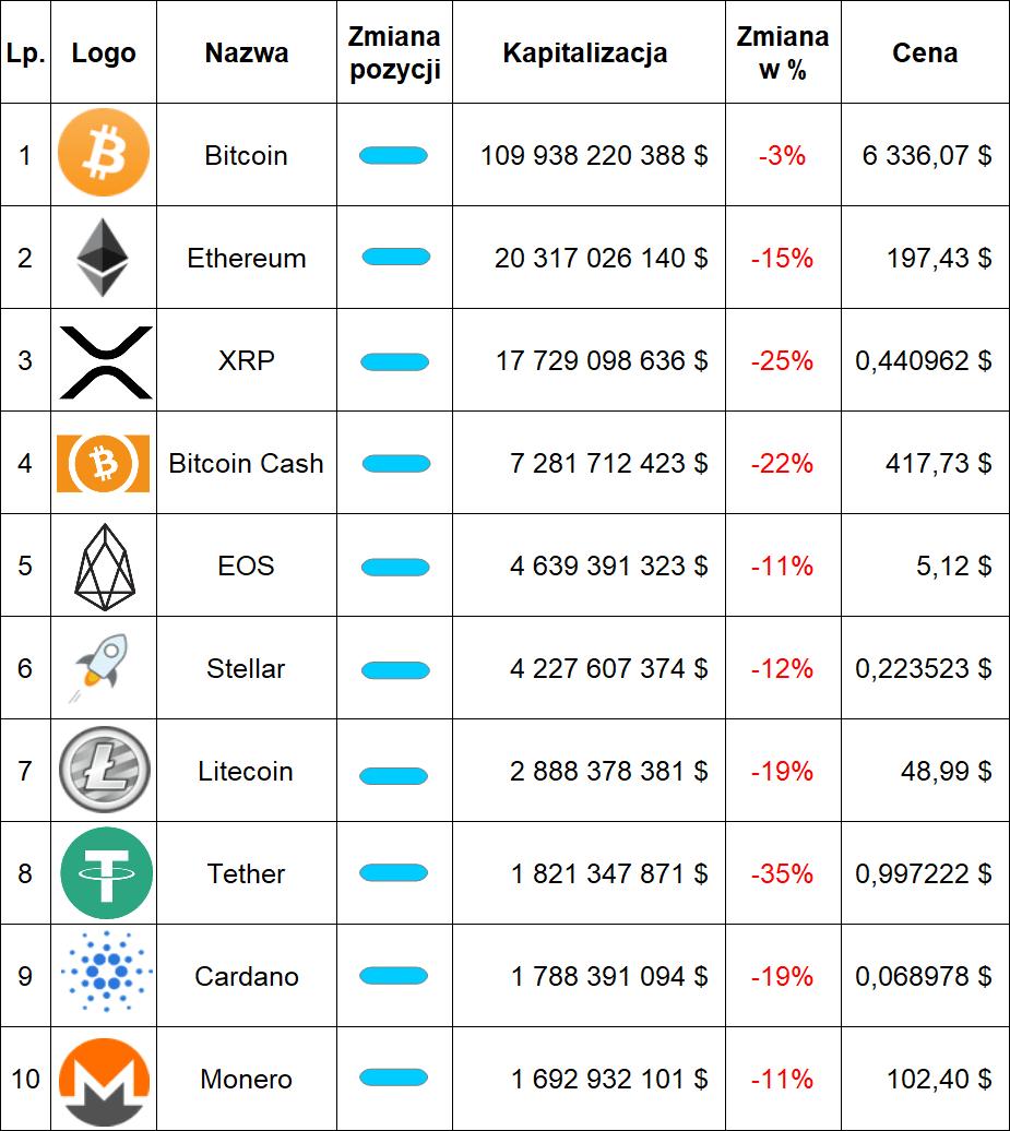 Ranking kryptowalut – październik 2018