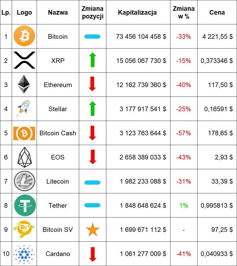 Ranking kryptowalut listopad 2018