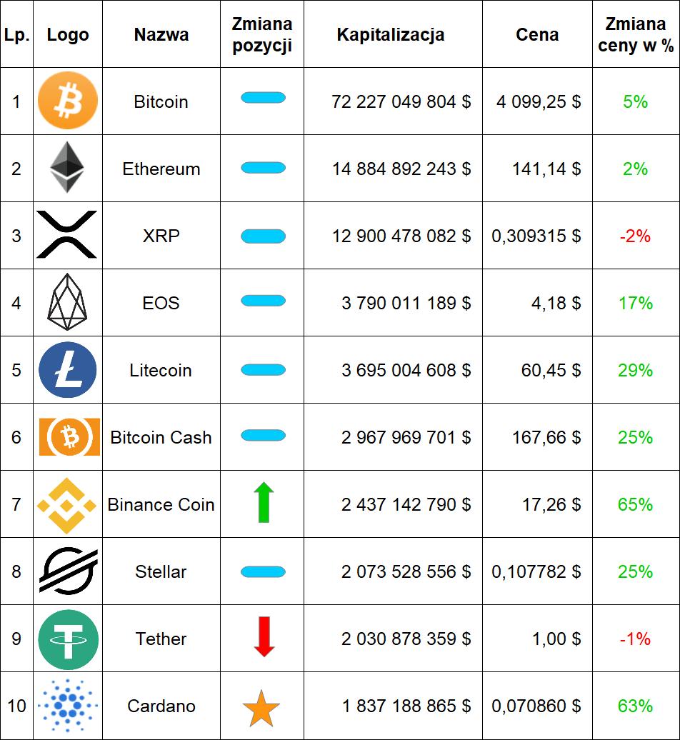 Ranking kryptowalut marzec 2019