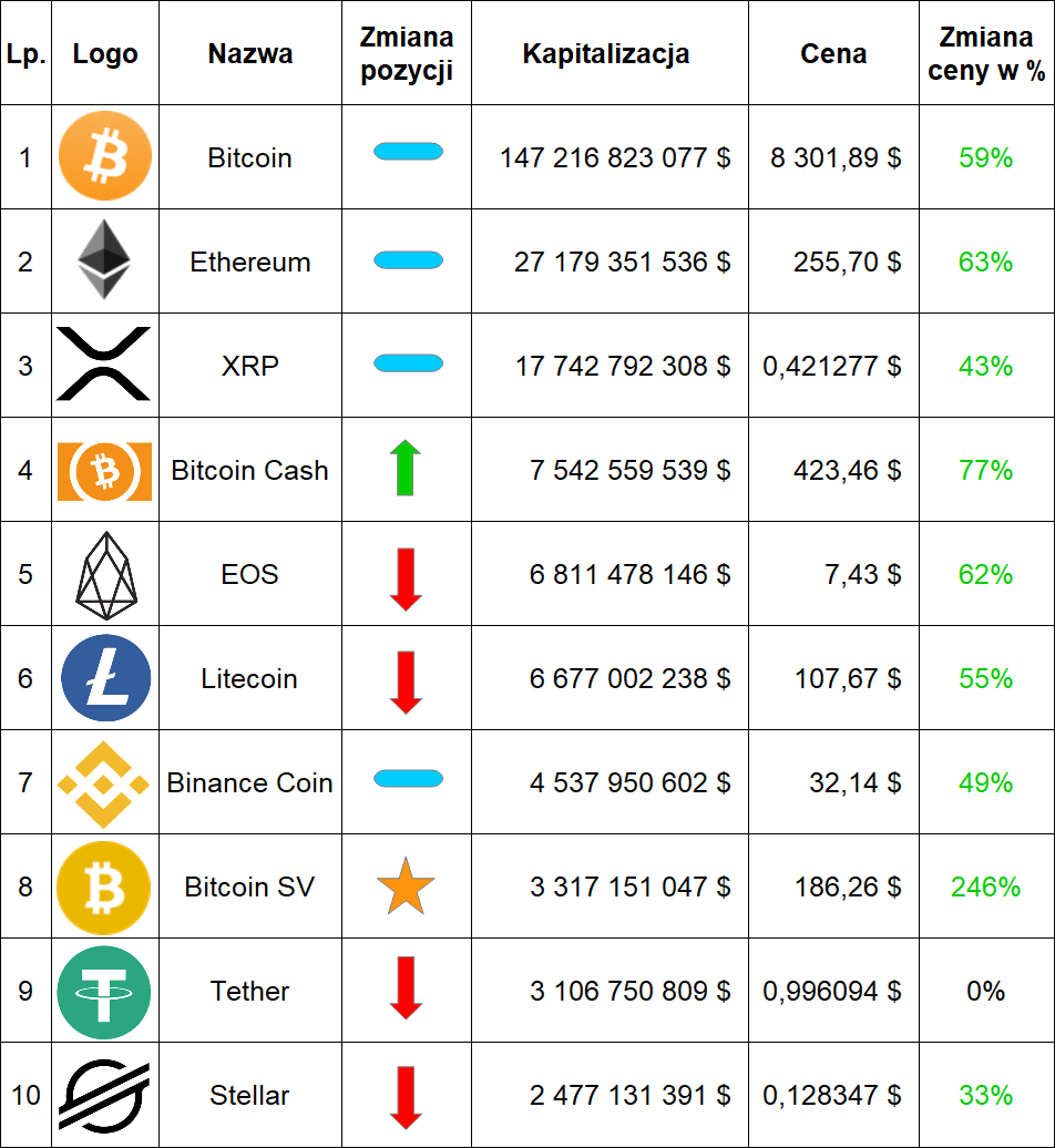 Ranking kryptowalut maj 2019