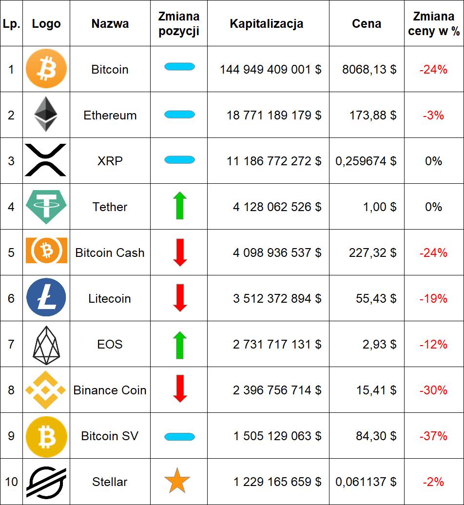 Ranking kryptowalut wrzesień 2019