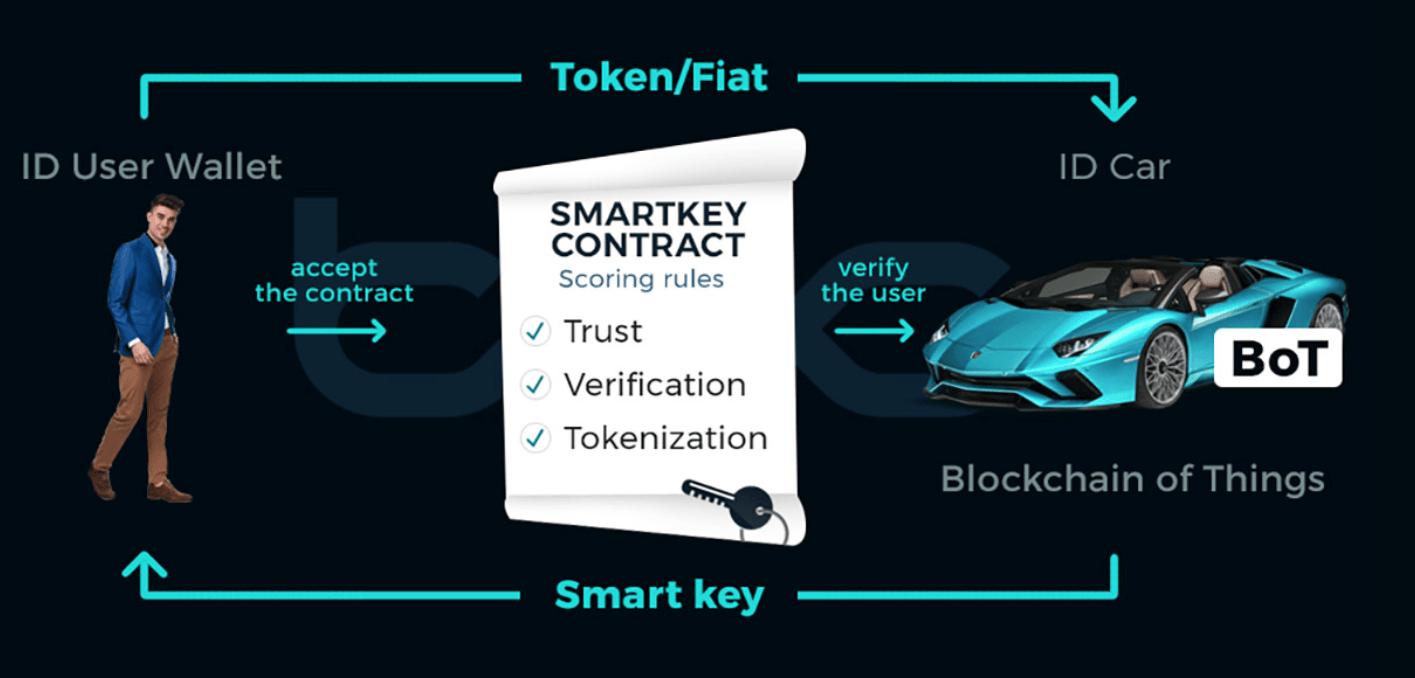Blockchain Cars - rozwiązanie Blockchain Smartkey do udostępniania samochodów