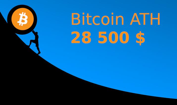 bitcoin kolejne ath