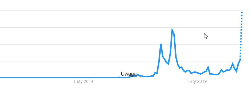 ethereum google trends