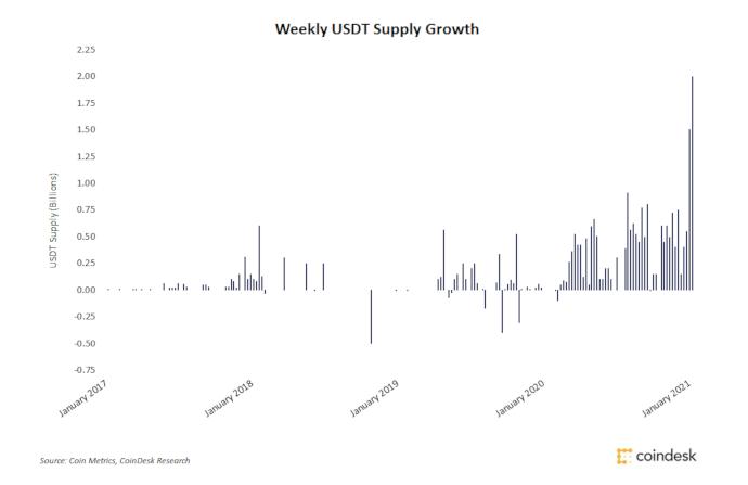 usdt-supply