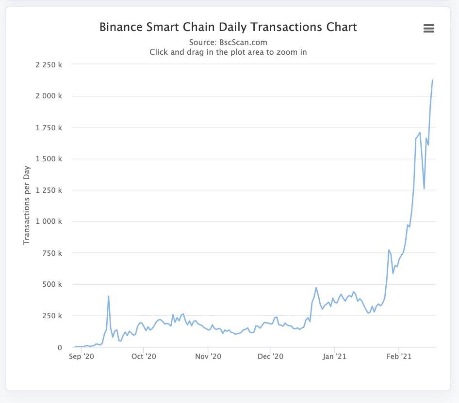 bsc transakcje