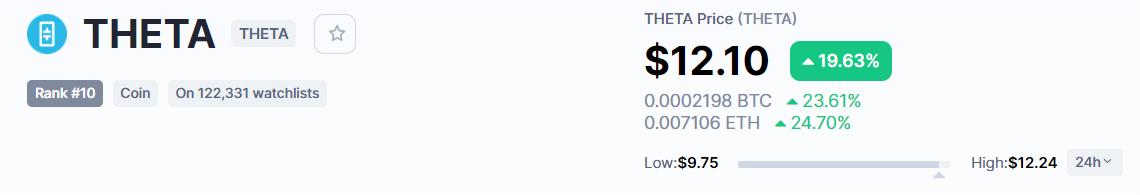 THETA price today, THETA live marketcap, chart, and info _ CoinMarketCap