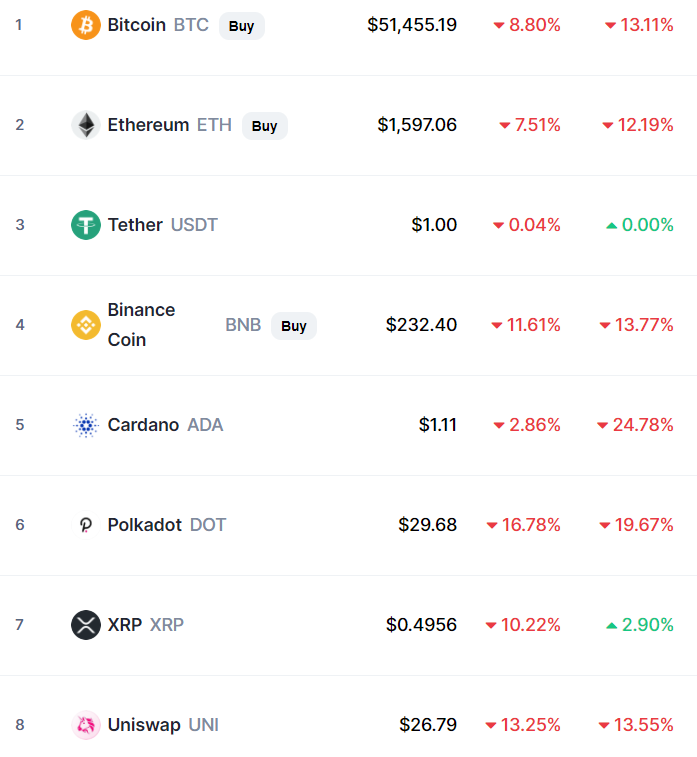 Cryptocurrency Prices, Charts And Market Capitalizations _ CoinMarketCap