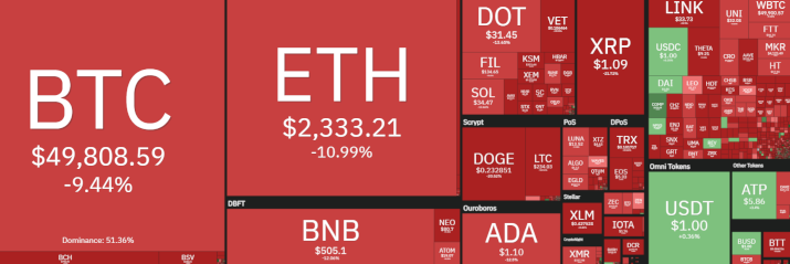 Cryptocurrency Prices Heatmap, Market Cap, Charts