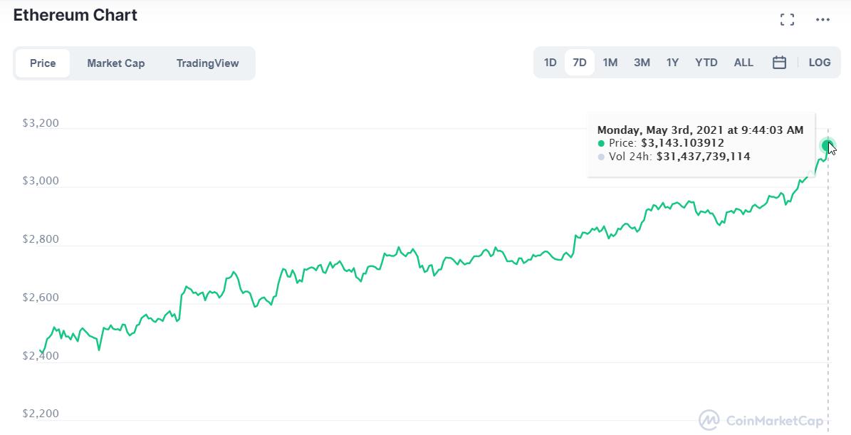 Ethereum price today, ETH live marketcap, chart, and info _ CoinMarketCap