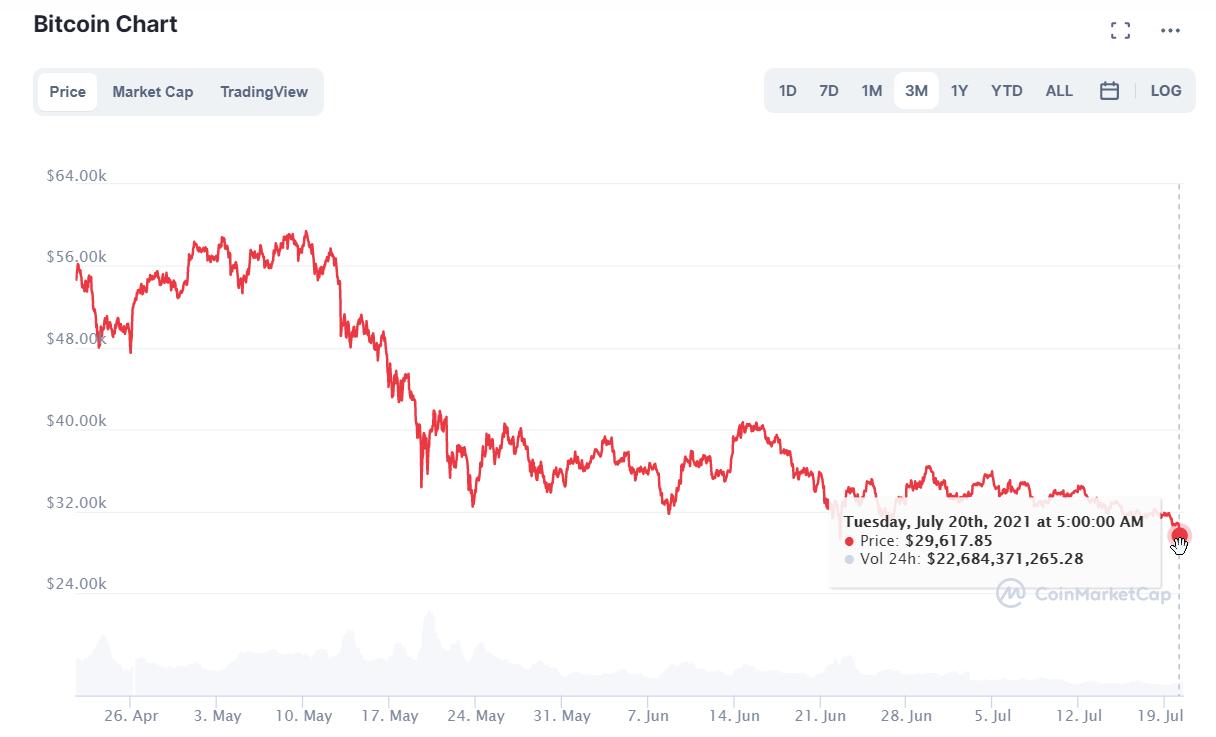 Bitcoin price today, BTC live marketcap, chart, and info _ CoinMarketCap