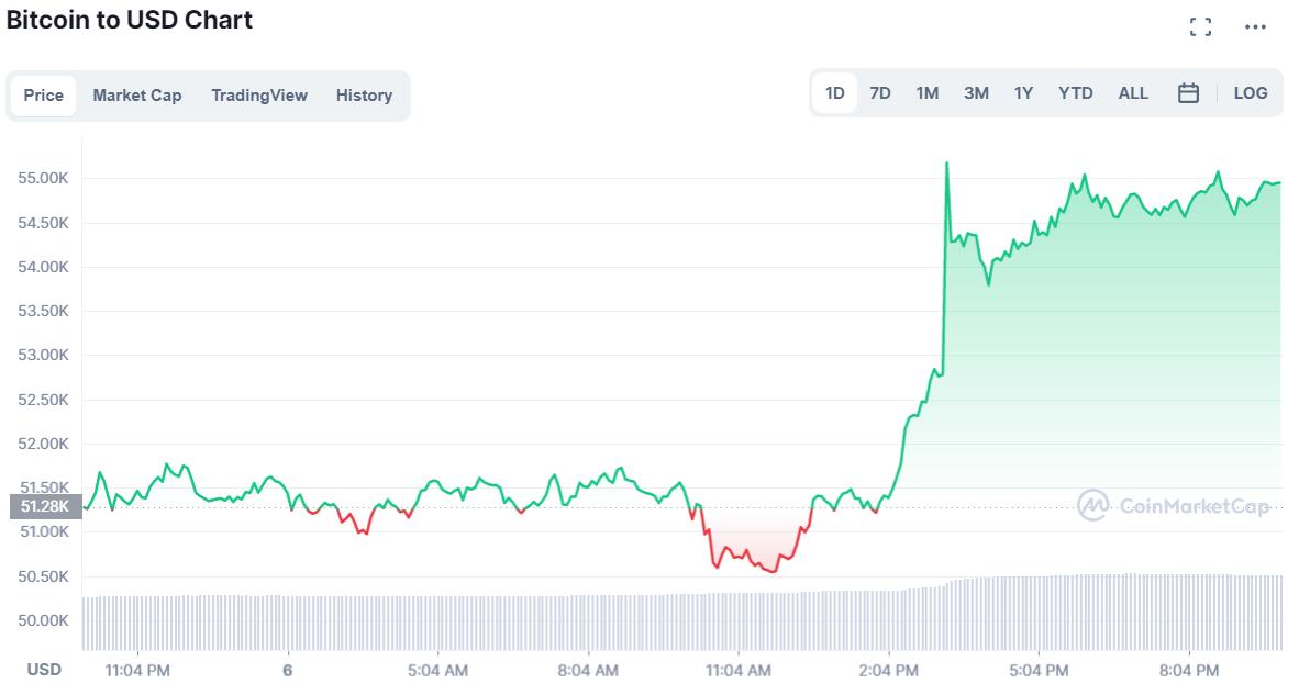 cena BTC ostatnie 2 dni